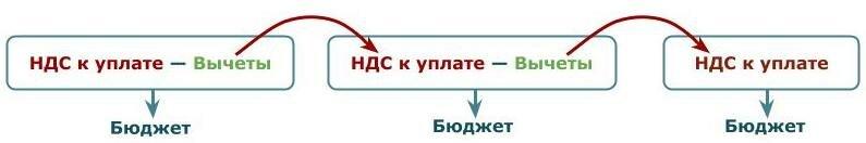Бэнкинг по-русски: «Бумажный» НДС. Все, что вы не знали и боялись спросить (c)