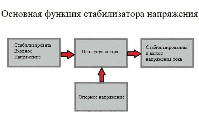 Различные типы стабилизаторов напряжения - фото 5