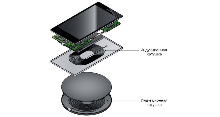 Беспроводное зарядное устройство универсальное