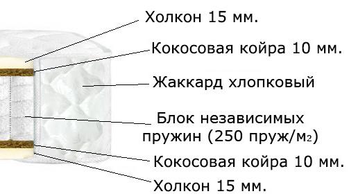 Матрас на независимых пружинах  (холкон 20 - кокос 10)