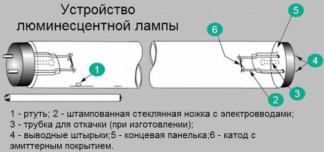 Классификация люминесцентных ламп - фото 3