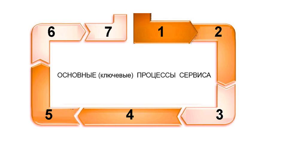 Ключевые процессы сервиса а/м