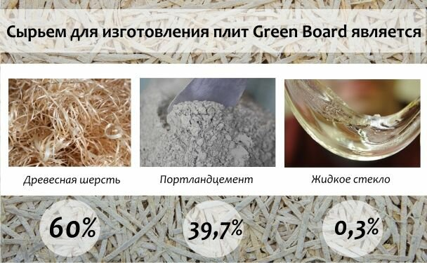 Состав плит Green Board