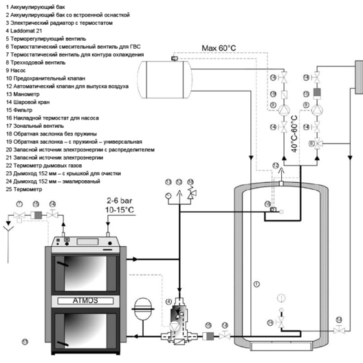 Рекомендованная схема подключения твердотопливного котла с теплоаккумулятором