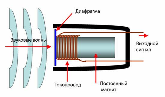 Принцип работы микрофона - изображение 2