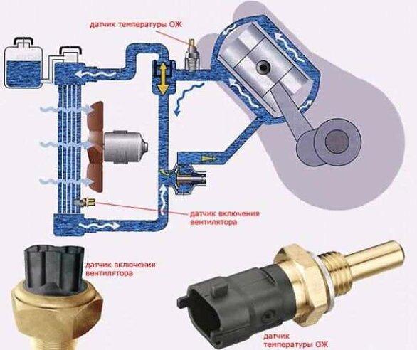 Как работает система охлаждения автомобильного двигателя? - изображение 25