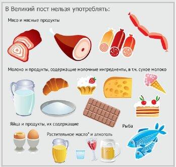 Какие продукты нельзя есть в пост. Фото: kleo.ru