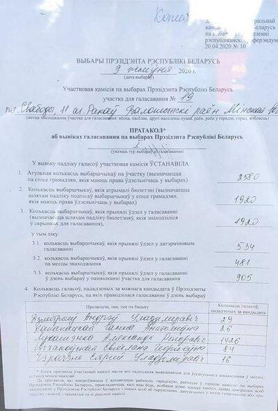В протоколе в Ракове за Тихановскую 84 голоса. 227 проголосовавших за нее спросили прокуратуру, как так