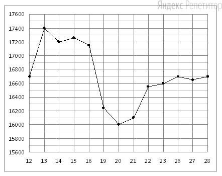 На рисунке жирными точками показана цена олова на момент закрытия биржевых торгов во все рабочие дни с ... по ... ноября ... года. По горизонтали указываются числа месяца, по вертикали — цена тонны олова в долларах США. Для наглядности жирные точки соединены линией. Определите по рисунку, какого числа цена олова на момент закрытия торгов была наибольшей за данный период.