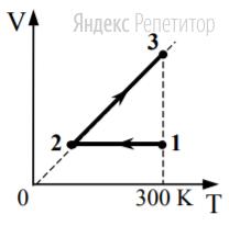 ... моль одноатомного идеального газа сначала охладили, уменьшив давление в ... раза, а затем нагрели до первоначальной температуры ... К (см. рисунок).