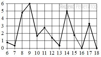 На рисунке жирными точками показано суточное количество осадков, выпадавших в Петрозаводске с ... по ... января ... года. По горизонтали указываются числа месяца, по вертикали — количество осадков, выпавших  в соответствующий день, в миллиметрах. Для наглядности жирные точки на рисунке соединены линией.