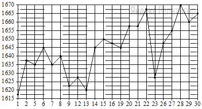 На рисунке жирными точками показана цена платины, установленная Центробанком РФ во все рабочие дни в октябре ... года. По горизонтали указываются числа месяца, по вертикали — цена платины в рублях за грамм. Для наглядности жирные точки на рисунке соединены линией.