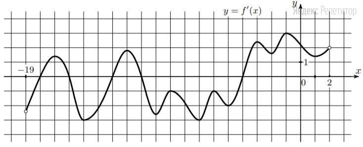 На рисунке изображён график функции ... — производной функции ... определённой на интервале (...).
