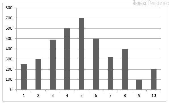 На диаграмме представлена посещаемость сайта с ... по ... апреля. По горизонтали указана дата, по вертикали — число посещений в этот день.