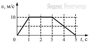 На рисунке представлен график зависимости скорости ... автомобиля от времени ...
