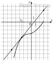 На рисунке изображены график функции ... и касательная к нему в точке с абсциссой ...