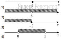 Установите соответствие между неравенством (обозначено буквами) и его решением (обозначено цифрами).