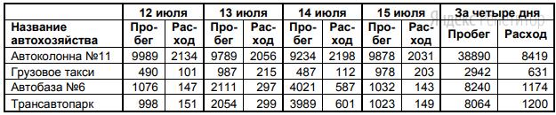 В динамической (электронной) таблице приведены значения пробега автомашин (в км) и общего расхода дизельного топлива (в литрах) в четырех автохозяйствах с 12 по 15 июля.
