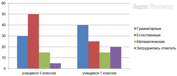 В ходе социологического опроса учащимся 5 и 7 классов столичных школ страны Z задавали вопрос: «Какие науки Вам интереснее изучать в школе?». Полученные результаты (в % от числа опрошенных) представлены в виде диаграммы.
