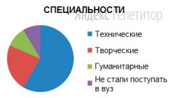 На диаграмме показано распределение по специальностям среди выпускников одной из петербургских школ.