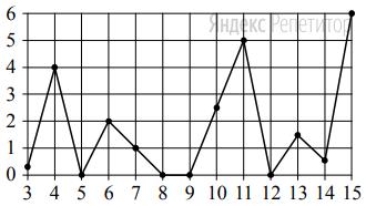 На рисунке жирными точками показано суточное количество осадков, выпадавших в Казани с ... по ... февраля ... года. По горизонтали указываются числа месяца, по вертикали — количество осадков, выпавших в соответствующий день, в миллиметрах. Для наглядности жирные точки на рисунке соединены линиями.