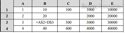 Дан фрагмент электронной таблицы. Из ячейки B3 в ячейку C2 была скопирована формула. При копировании адреса ячеек в формуле автоматически изменились.