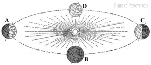 В каком положении относительно Солнца находится Земля, когда в Северном полушарии самый продолжительный световой день в году?