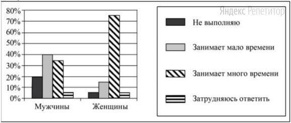 Результаты опроса (в процентах от числа опрошенных) приведены на диаграмме.