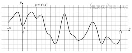 На рисунке изображен график ... — производной функции ... определенной на интервале (−3; 21).