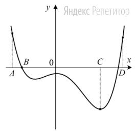 На рисунке изображен график функции ... и отмечены точки ... ... ... и ... на оси ...