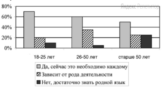 Результаты опроса (в % от числа опрошенных) представлены в виде диаграммы.