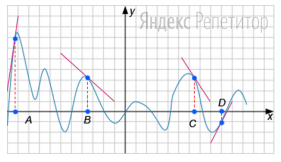 На рисунке изображены график функции и касательные, проведённые к нему в точках с абсциссами ... и ...