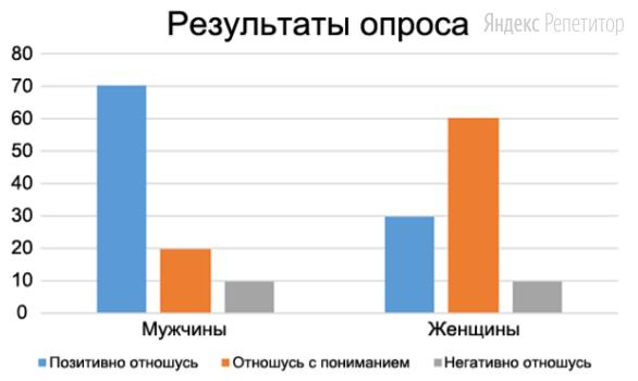 В ходе социологического опроса 30-летним работающим мужчинам и женщинам государства Z задавали вопрос: «Как вы относитесь к гражданским бракам?». Полученные результаты (в % от числа опрошенных) представлены в виде диаграммы.