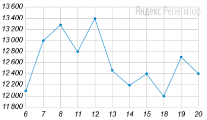 На рисунке жирными точками показана цена никеля на момент закрытия биржевых торгов во все рабочие дни с ... по ... мая ... года. По горизонтали указываются числа месяца, по вертикали — цена тонны никеля в долларах США. Для наглядности жирные точки на рисунке соединены линией.