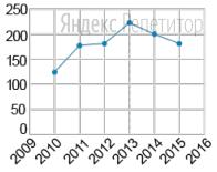 На графике показана численность популяции полевок Залесовского заповедника (в тыс. особей) на протяжении шести лет.