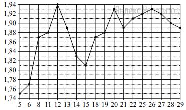 По горизонтали указываются числа месяца, по вертикали — цена австрийского шиллинга в рублях. Для наглядности жирные точки на рисунке соединены линиями.