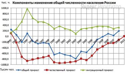 Используя график, иллюстрирующий изменения общей численности населения России, рассчитайте, на сколько изменилось значение миграционного прироста с ... по ... гг.
