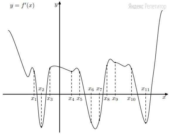 На рисунке изображён график функции ... — производной функции ... На оси абсцисс отмечены одиннадцать точек: ...