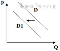 На графике отражена ситуация на рынке стационарных компьютеров: линия спроса ... переместилась в новое положение ... (... — цена товара, ... — объем спроса товара).