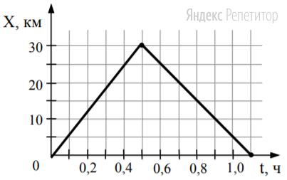 На рисунке представлен график движения автобуса из пункта ... в пункт ... и обратно. Пункт ... находится в точке ... а пункт ... – в точке ... км.
