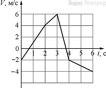 Точечное тело массой ... кг начинает прямолинейное движение вдоль оси .... На рисунке показана зависимость проекции ... скорости этого тела на ось ... от времени ....