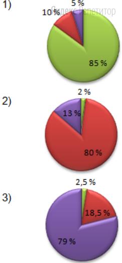 Найдите соответствие между страной (обозначено буквами) и диаграммой занятости населения по секторам экономики (обозначено цифрами).