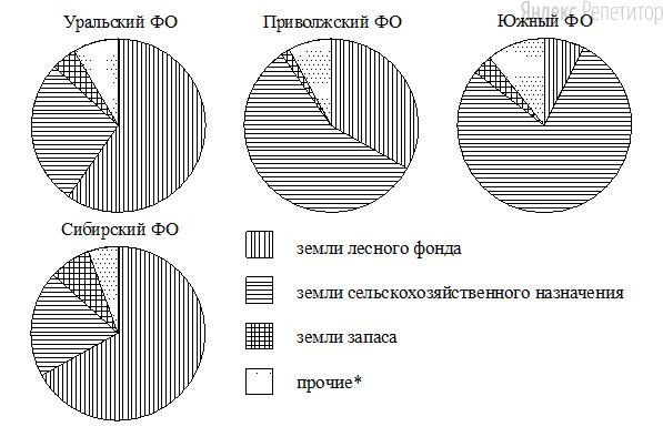 На диаграммах показано распределение земель по категориям Уральского, Приволжского, Южного и Сибирского федеральных округов.