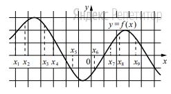 На рисунке изображён график дифференцируемой функции ... На оси абсцисс отмечены девять точек: ...