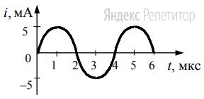 На рисунке приведен график гармонических колебаний тока в колебательном контуре.