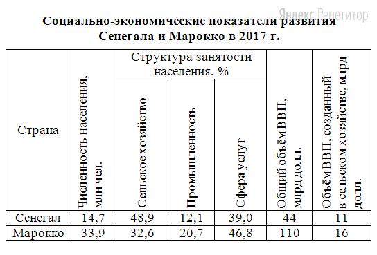 Используя данные таблицы, приведённой ниже, сравните доли населения, занятого в сельском хозяйстве, и доли сельского хозяйства в общих объёмах ВВП Сенегала и Марокко.