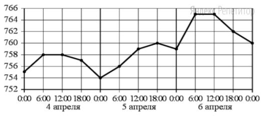 На рисунке точками показано атмосферное давление в некотором городе на протяжении трёх суток с 4 по 6 апреля 2013 года. В течение суток давление измеряется 4 раза: в 0:00, в 6:00, в 12:00 и в 18:00. По горизонтали указывается время суток и дата, по вертикали — давление в миллиметрах ртутного столба. Для наглядности точки соединены линиями.