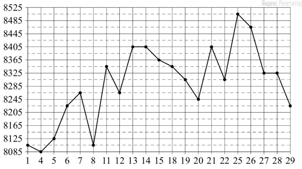 На рисунке жирными точками показана цена меди на момент закрытия биржевых торгов во все рабочие дни в октябре ... года. По горизонтали указаны числа месяца, по вертикали — цена меди в долларах США за тонну. Для наглядности жирные точки на рисунке соединены линией.