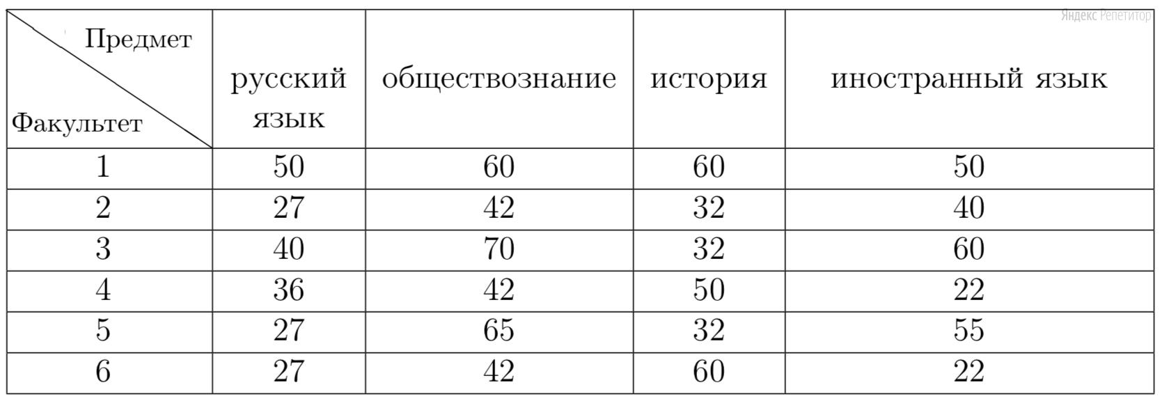 В таблице 1 приведены минимальные баллы ЕГЭ по четырём предметам, необходимые для подачи документов на факультеты 1–6.