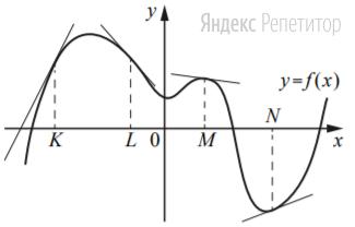 На рисунке изображён график функции ... к которому проведены касательные в четырёх точках.